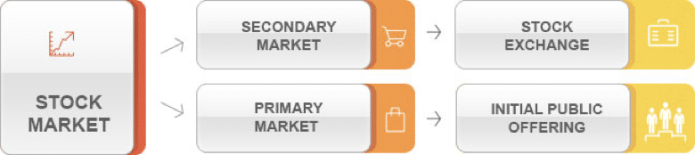 What Are The Types Of Share Market?